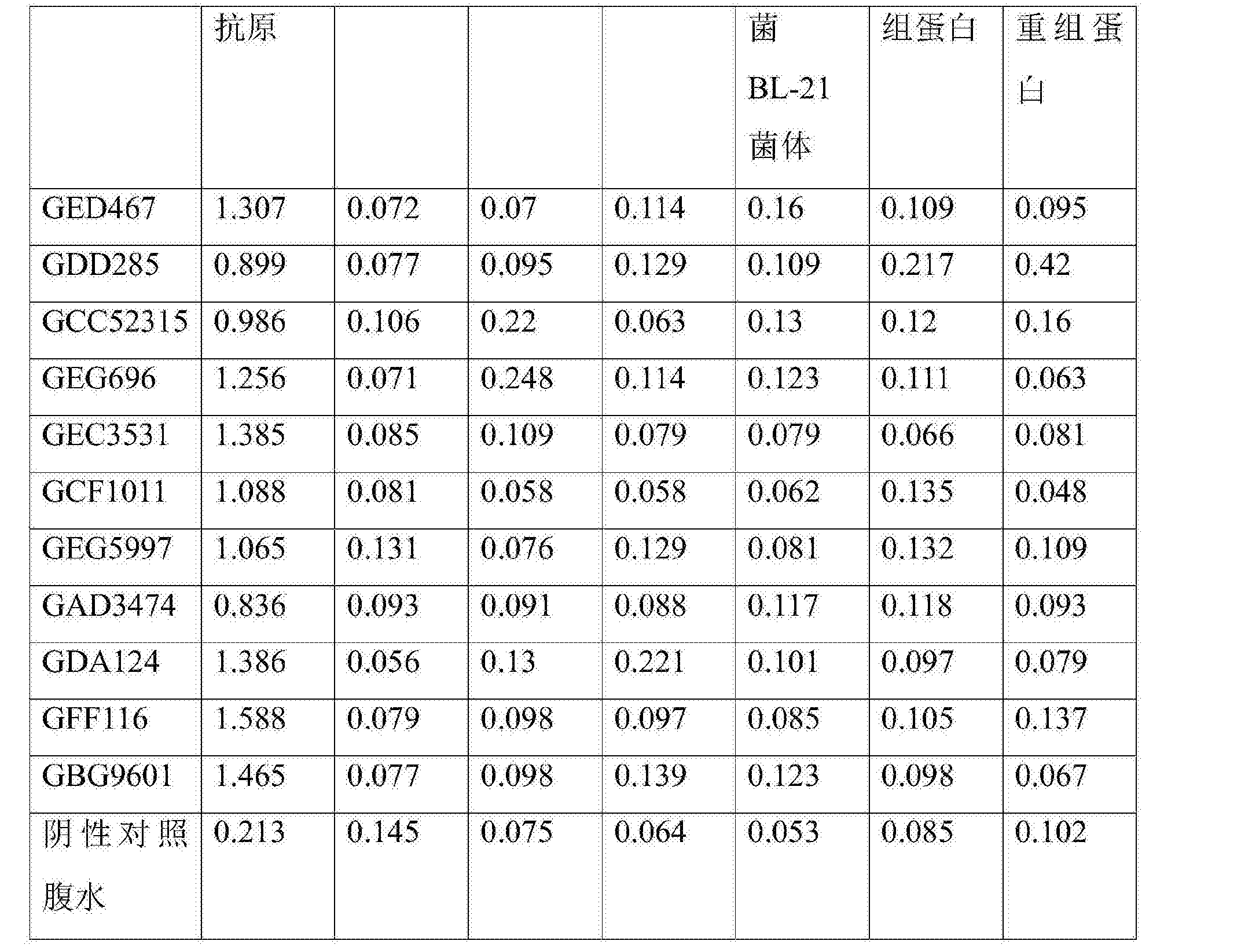 Figure CN105699653AD00121