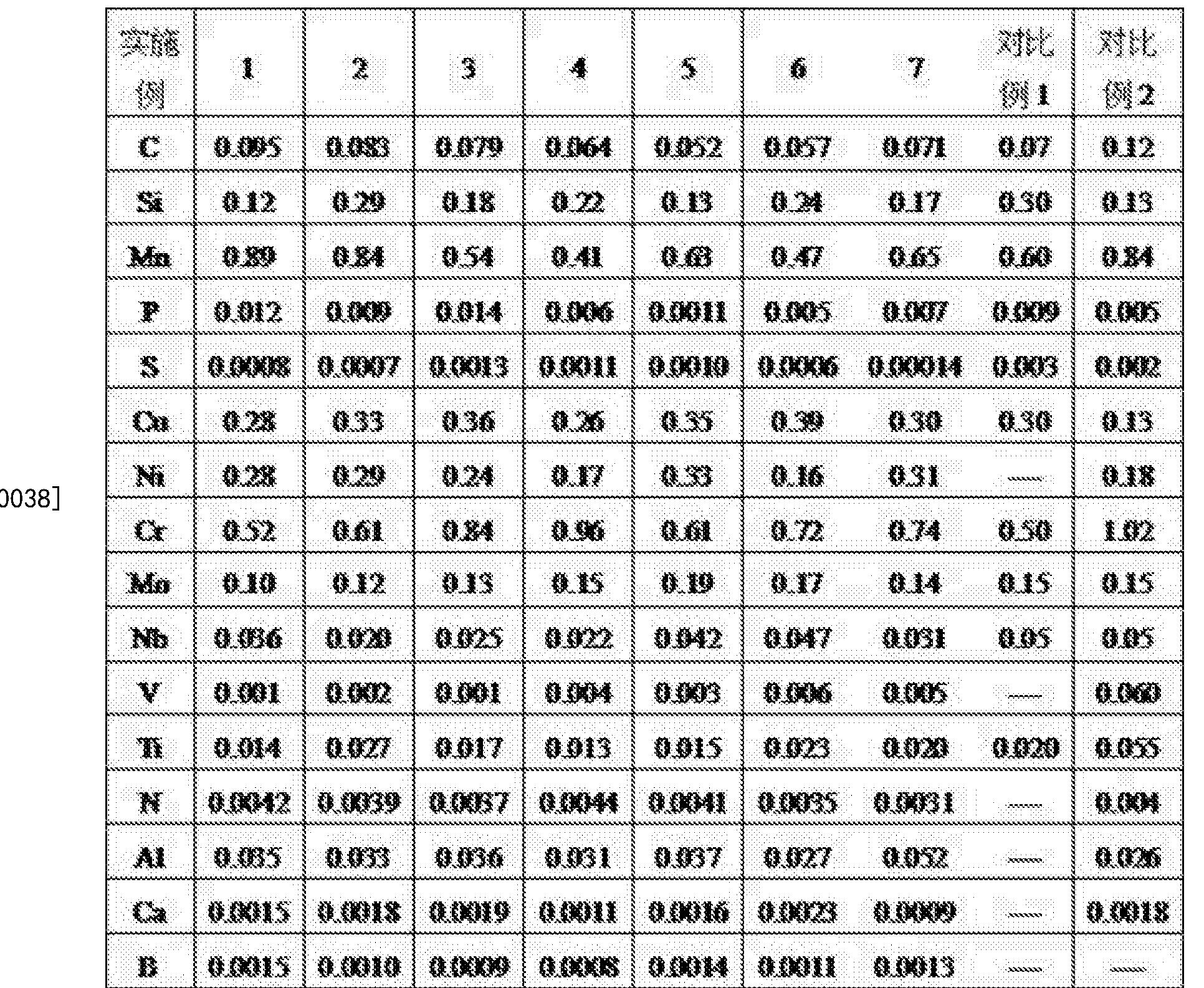 Figure CN106498287BD00051