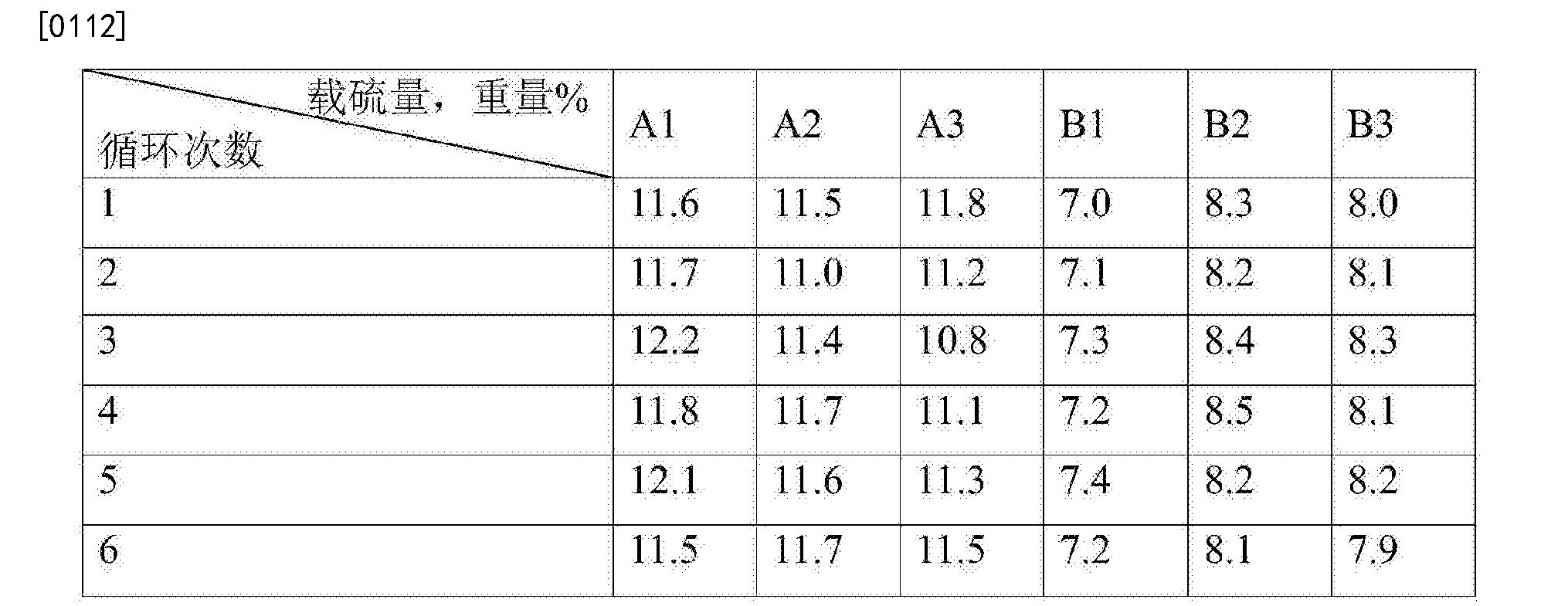 Figure CN104069794BD00111