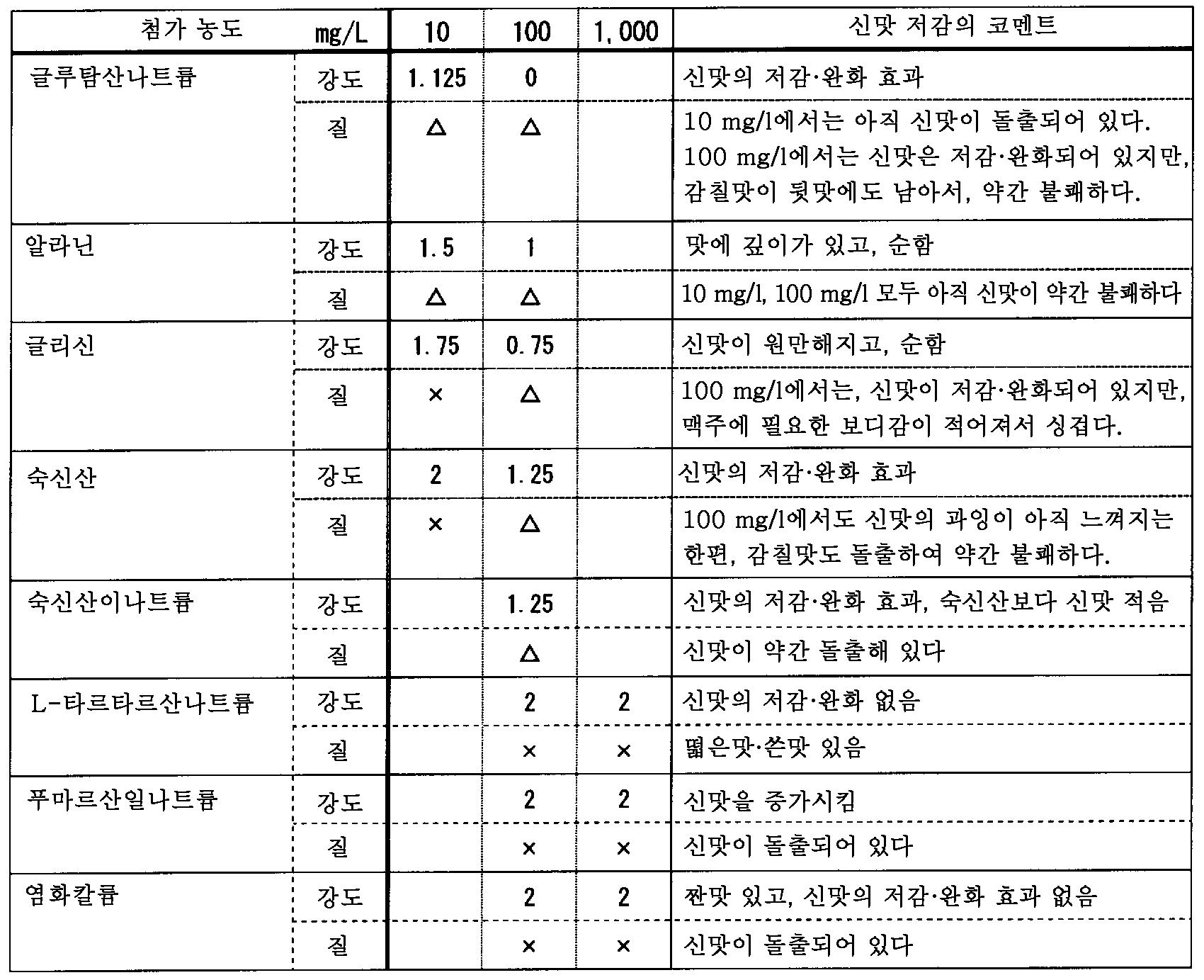 Figure 112011060511829-pct00001
