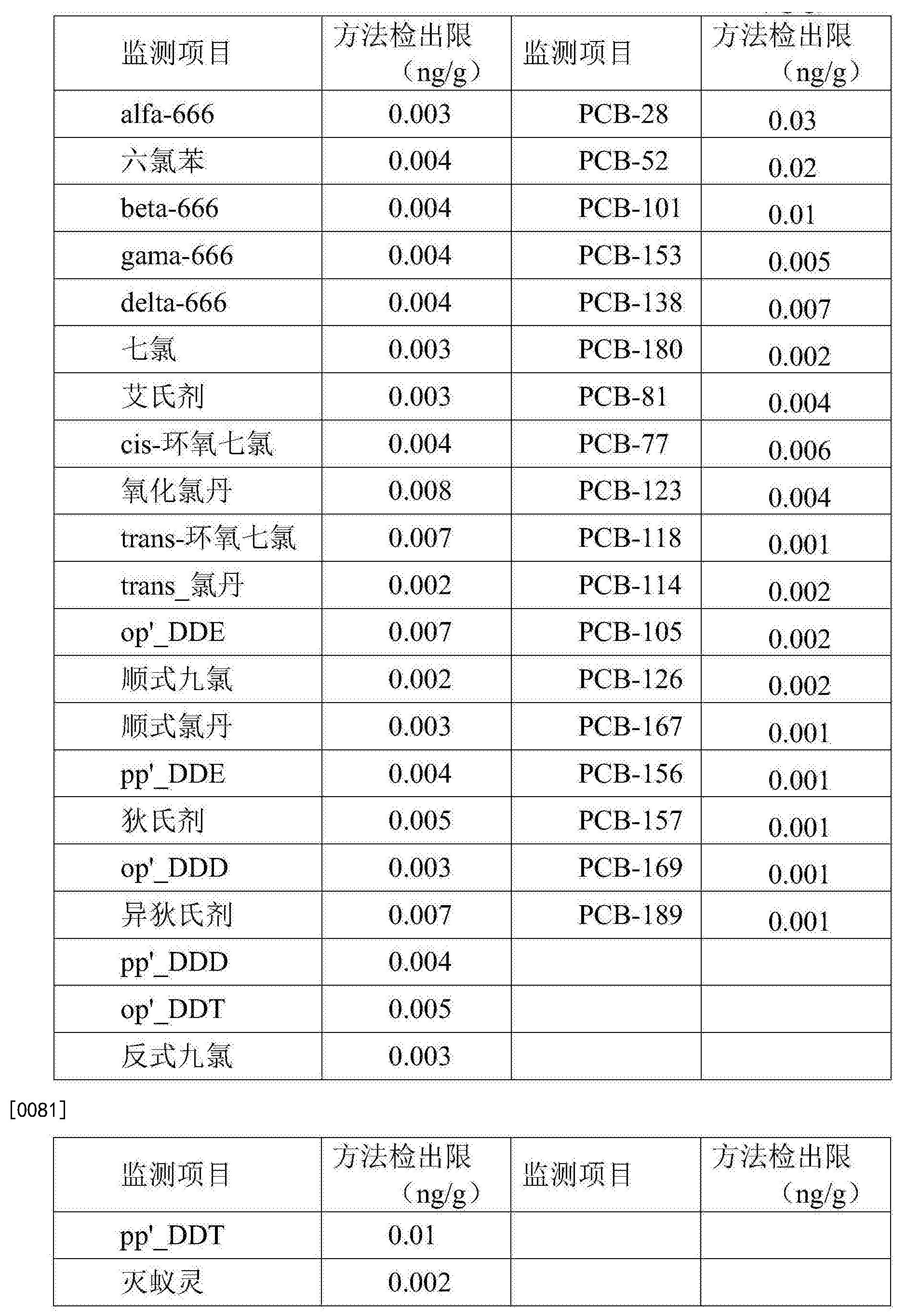 Figure CN105738494AD00141