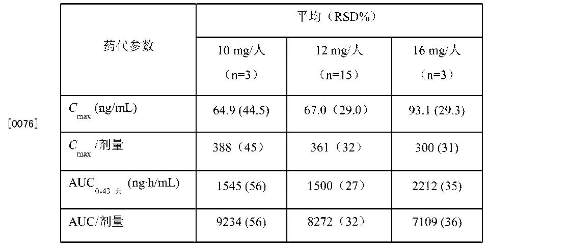 Figure CN105311030AD00101