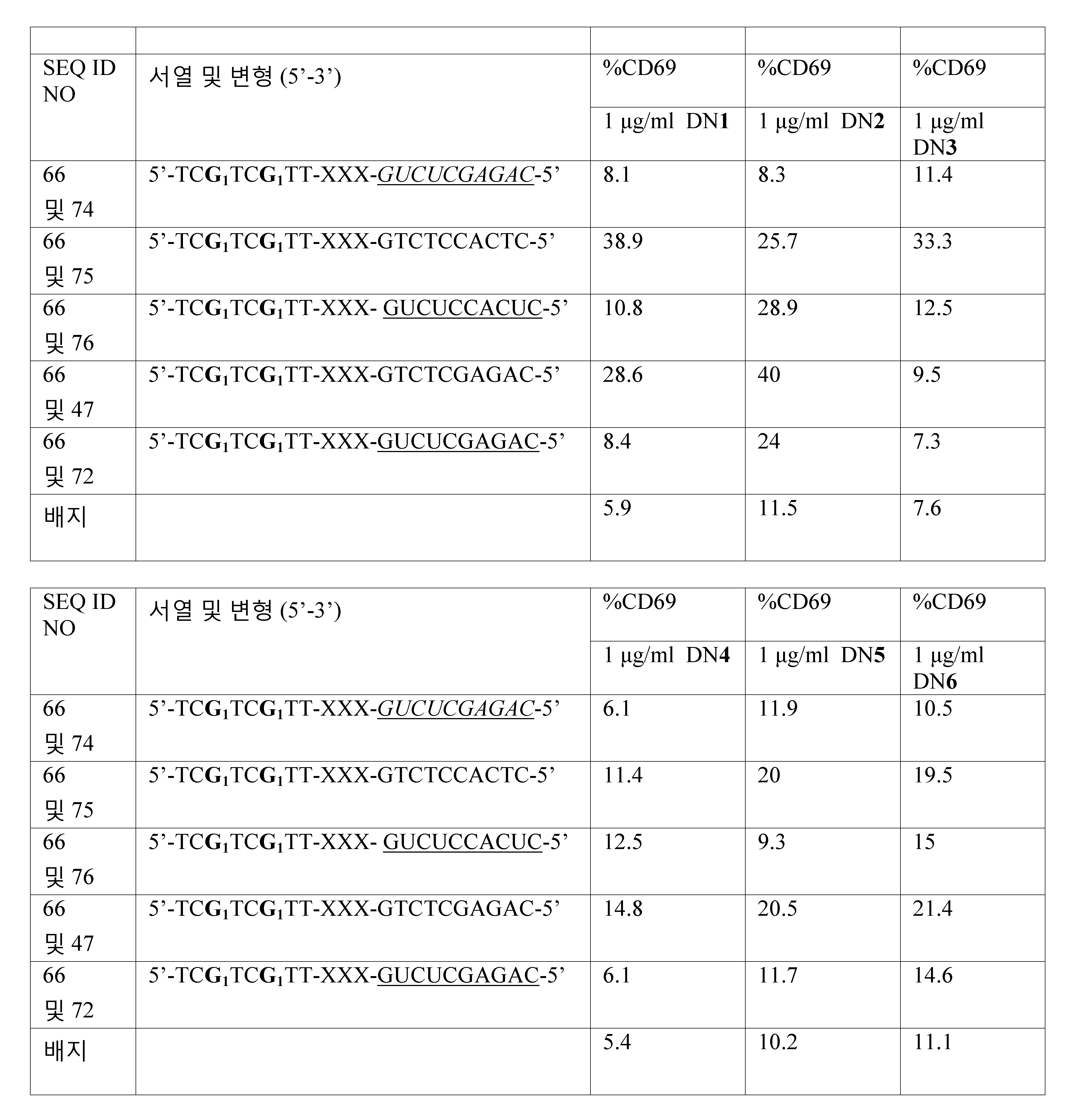 Figure 112011061461093-pct00066