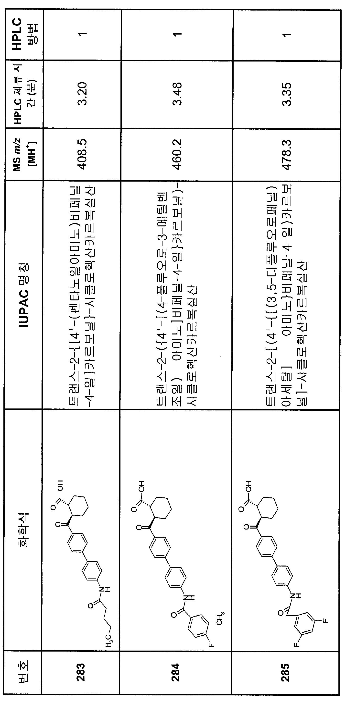 Figure 112007082249387-PCT00231