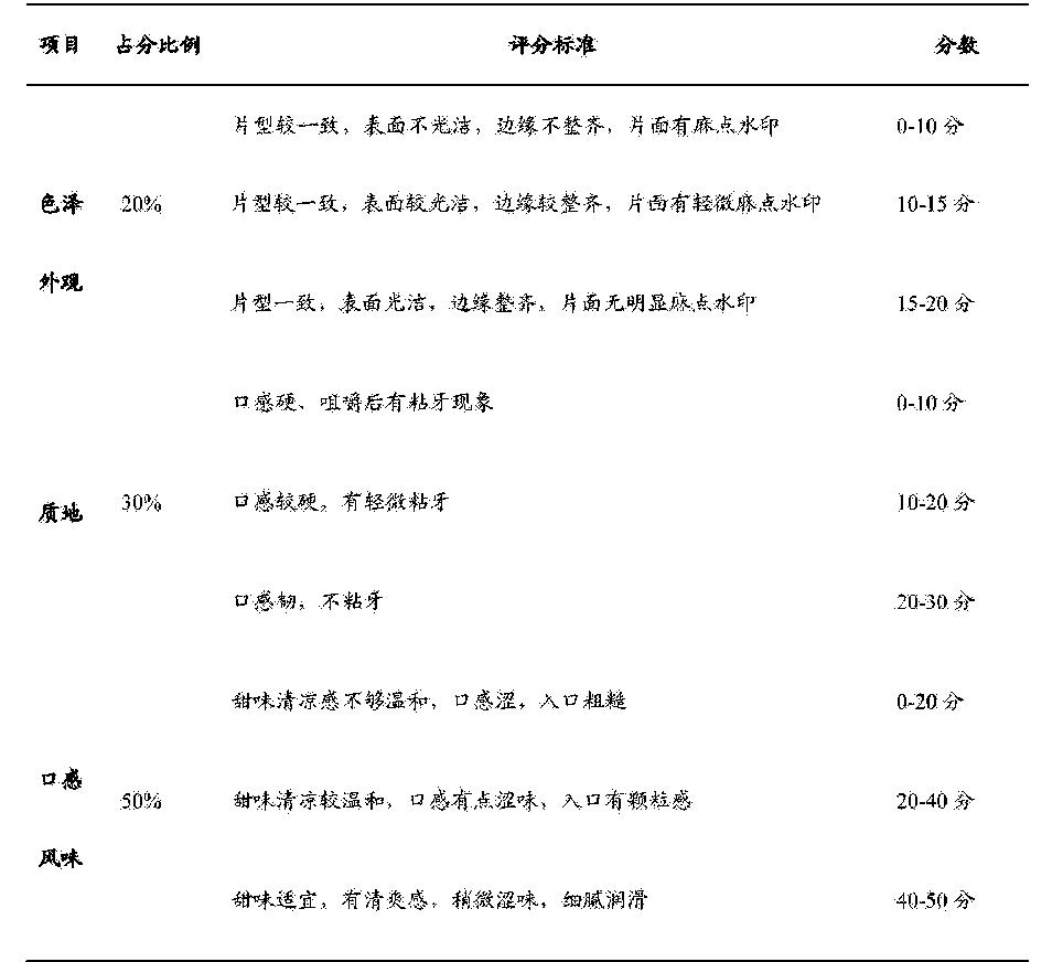 Figure CN105994908AD00112