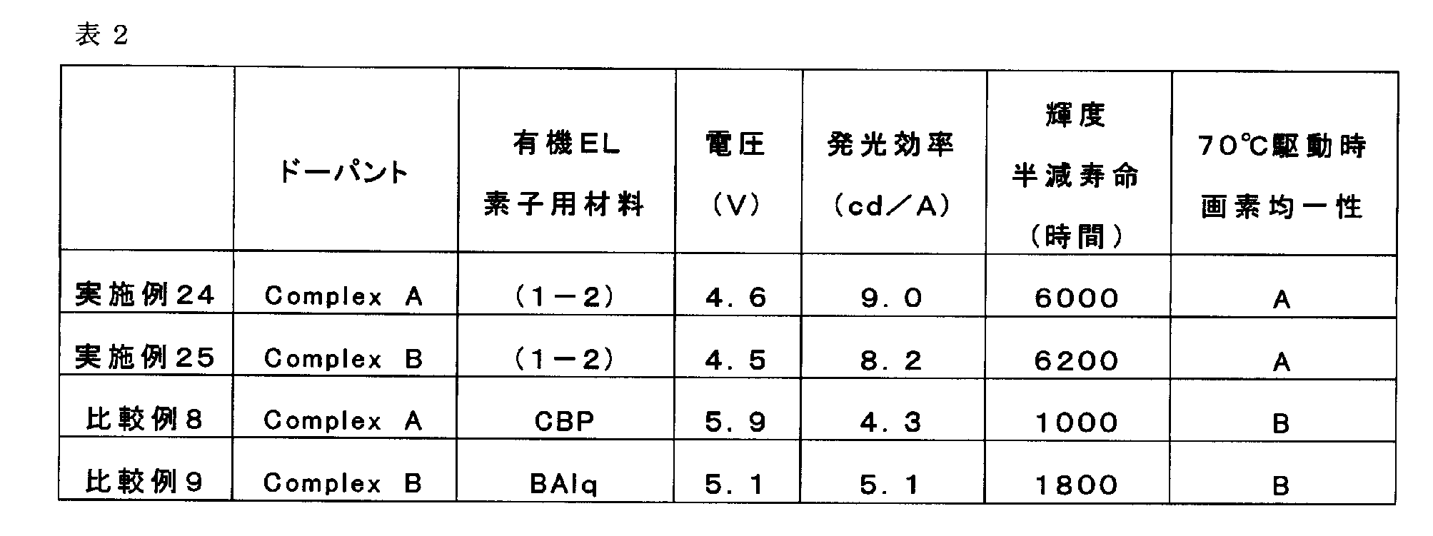 Figure JPOXMLDOC01-appb-T000101