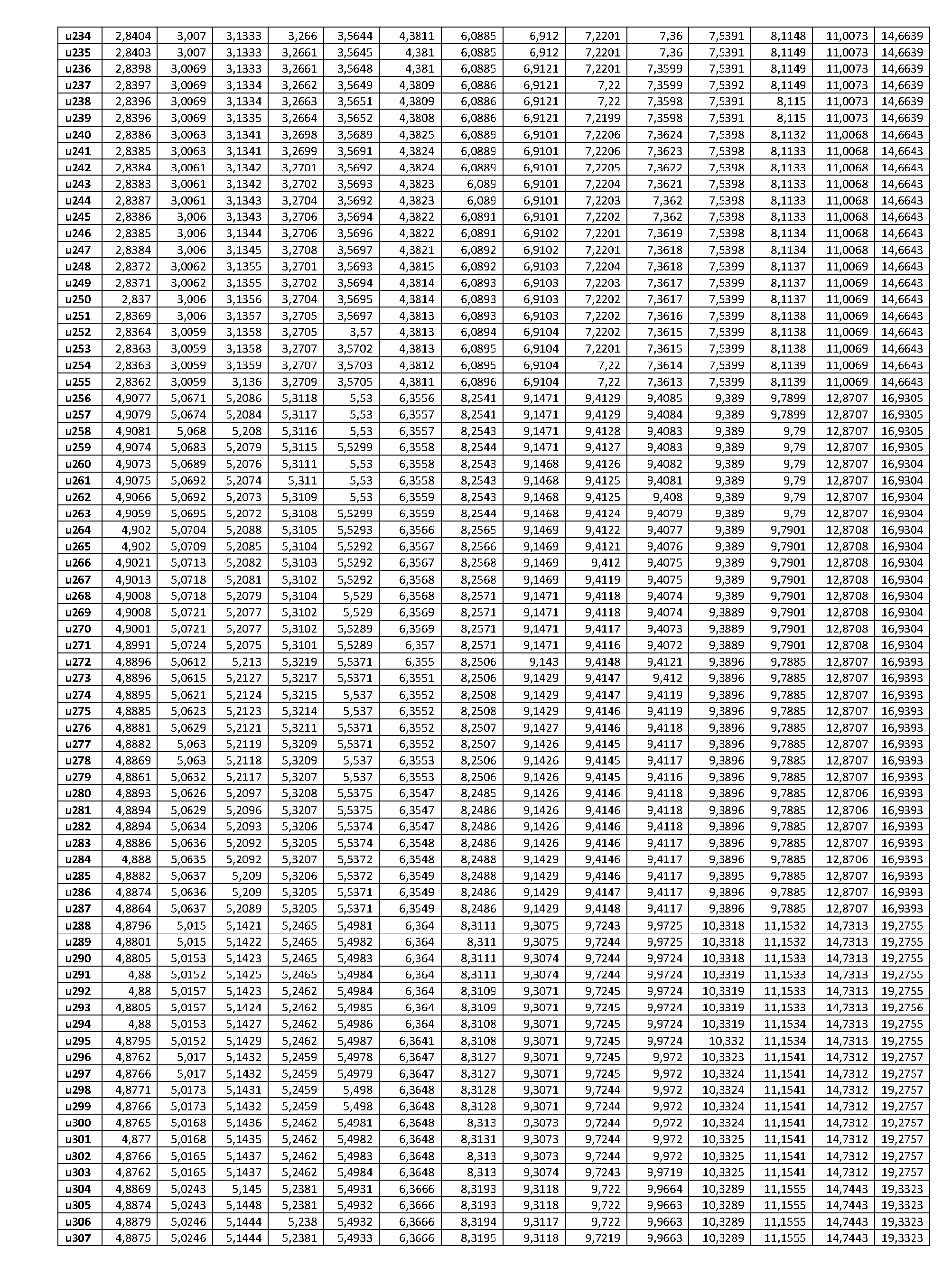 DE112013003443T5 - Coding and modulation device using a non-uniform ...