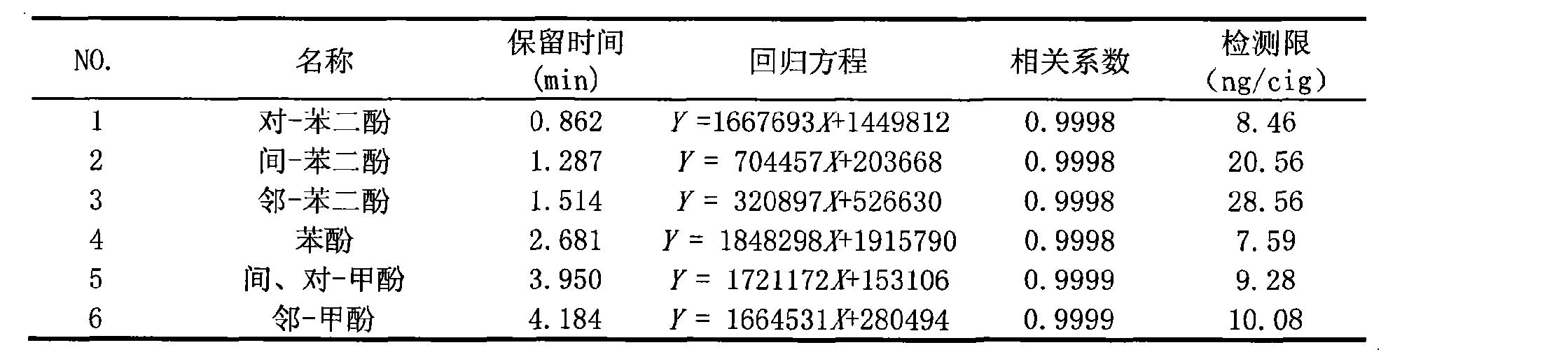 Figure CN101762653BD00082
