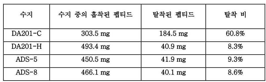 KR20140026388A - Process of preparing guanylate cyclase c