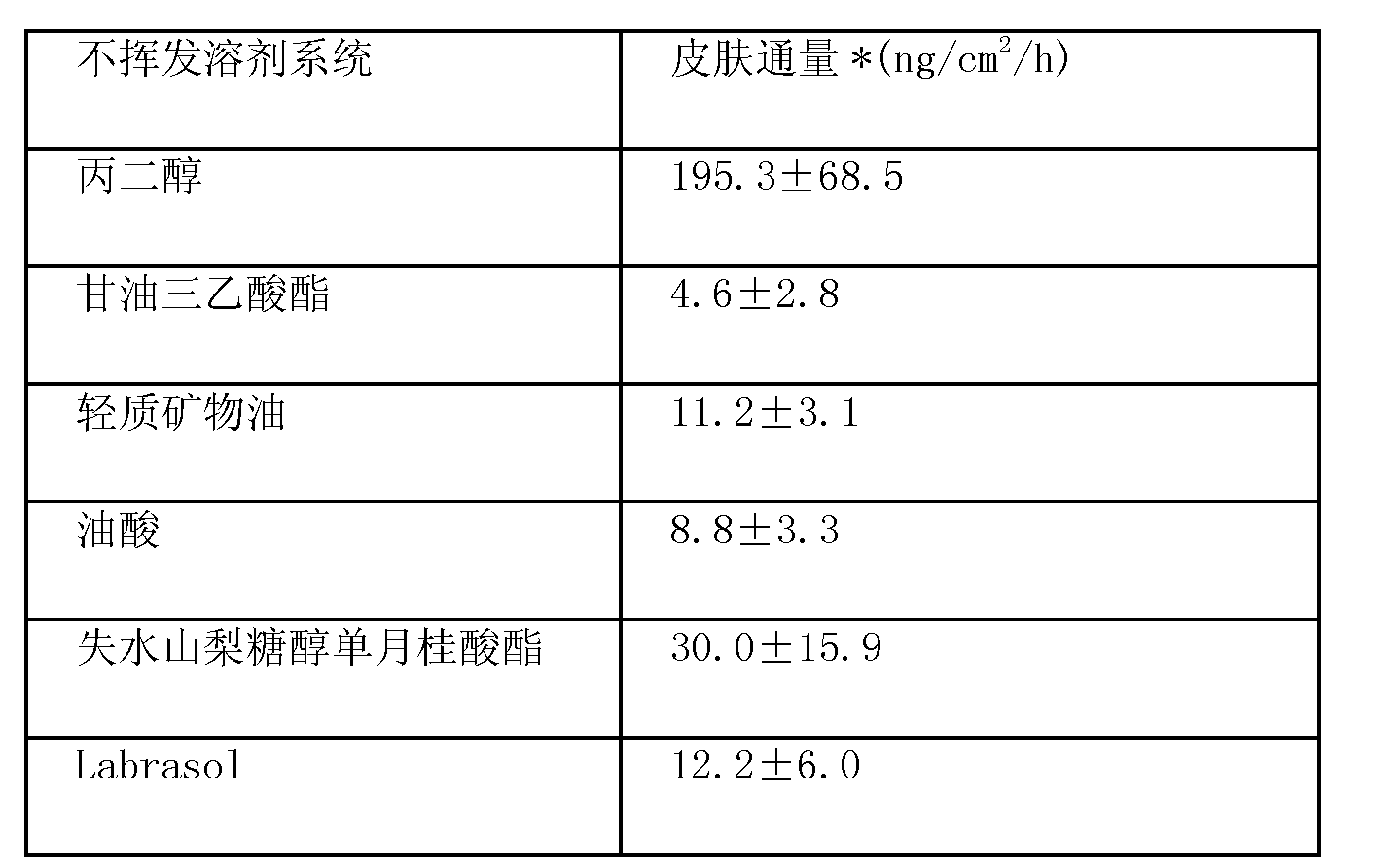 Figure CN102670567AD00261