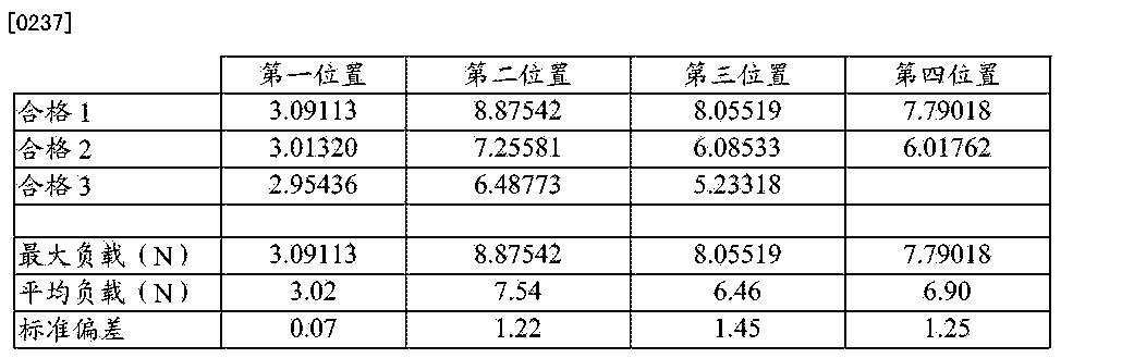 Figure CN105408225AD00301