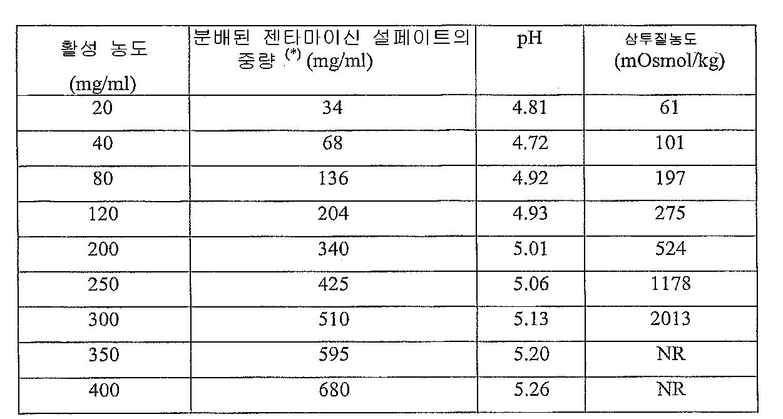 Figure 112008023610307-pct00001
