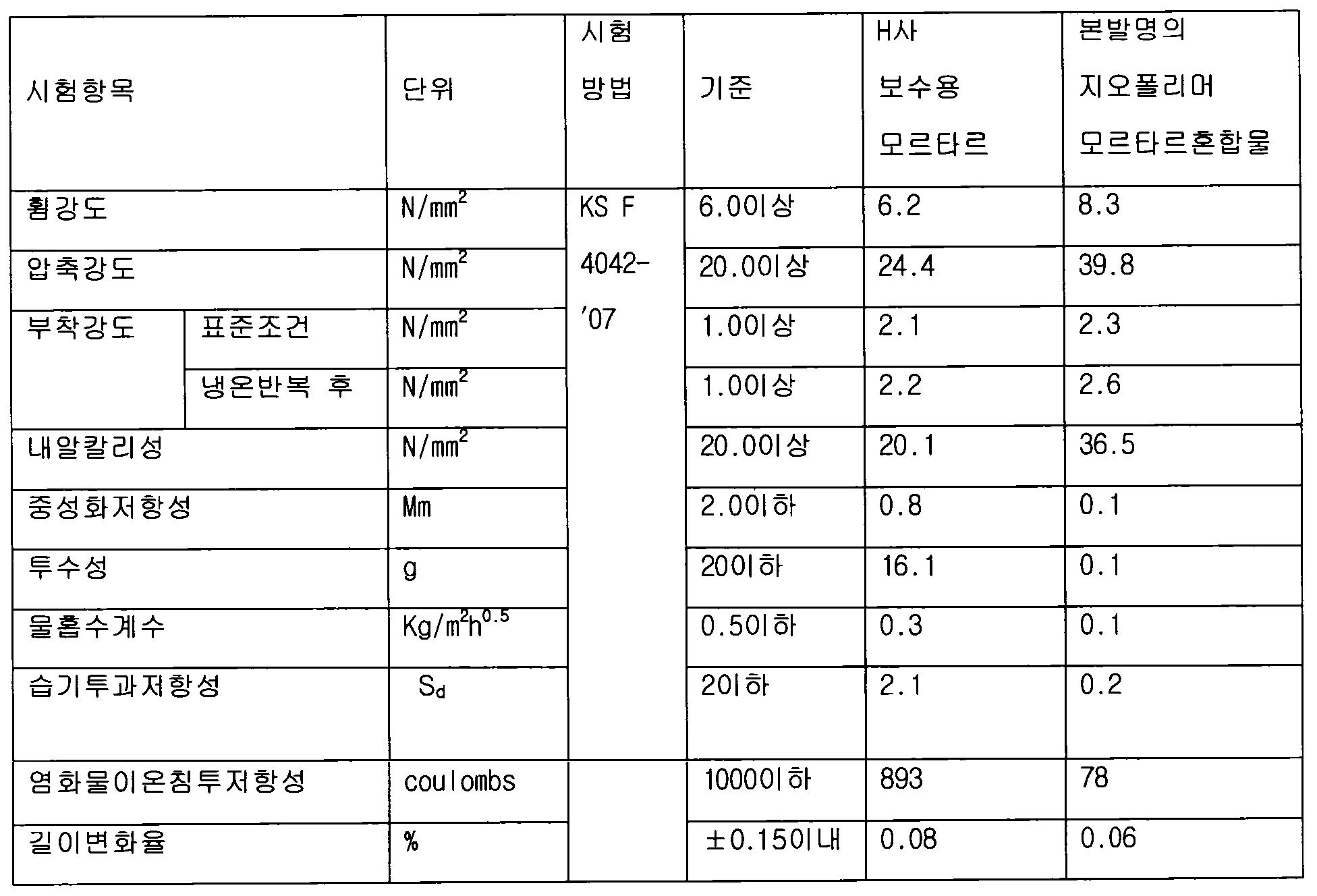 Figure 112011503540115-pat00007
