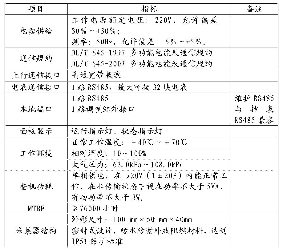 Figure CN106297258AD00101