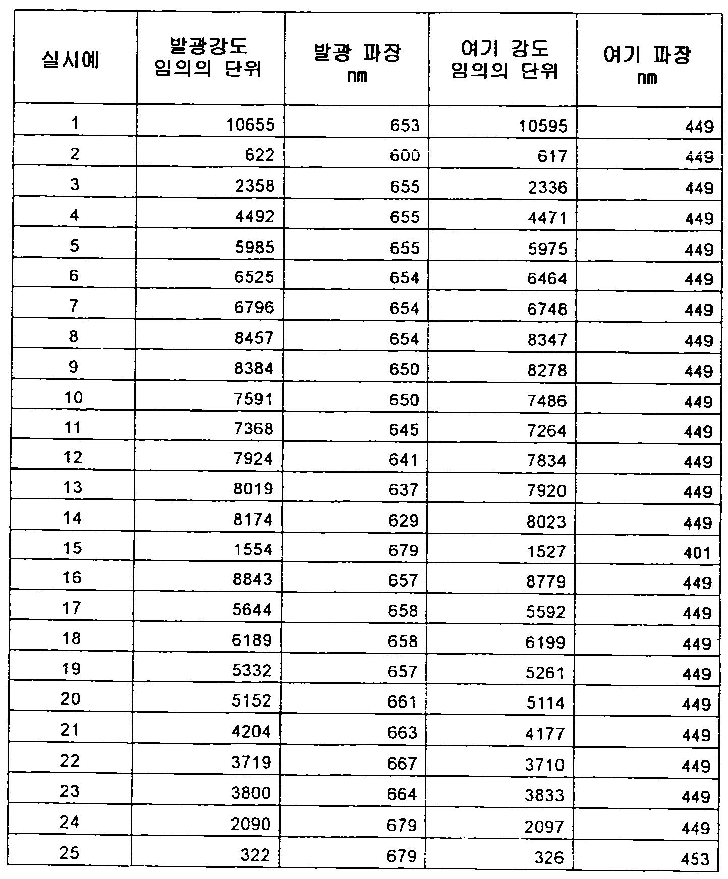 Figure 112012500366502-pct00064