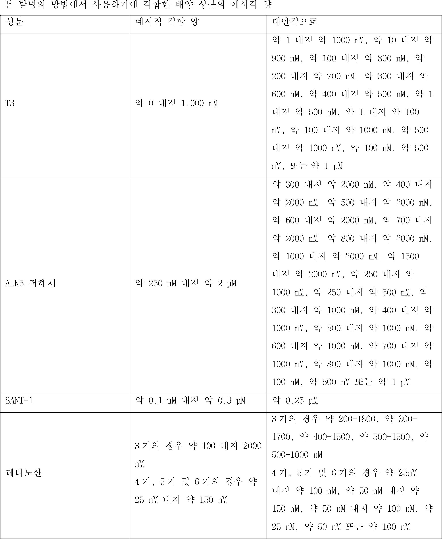 Figure 112015073455116-pct00002