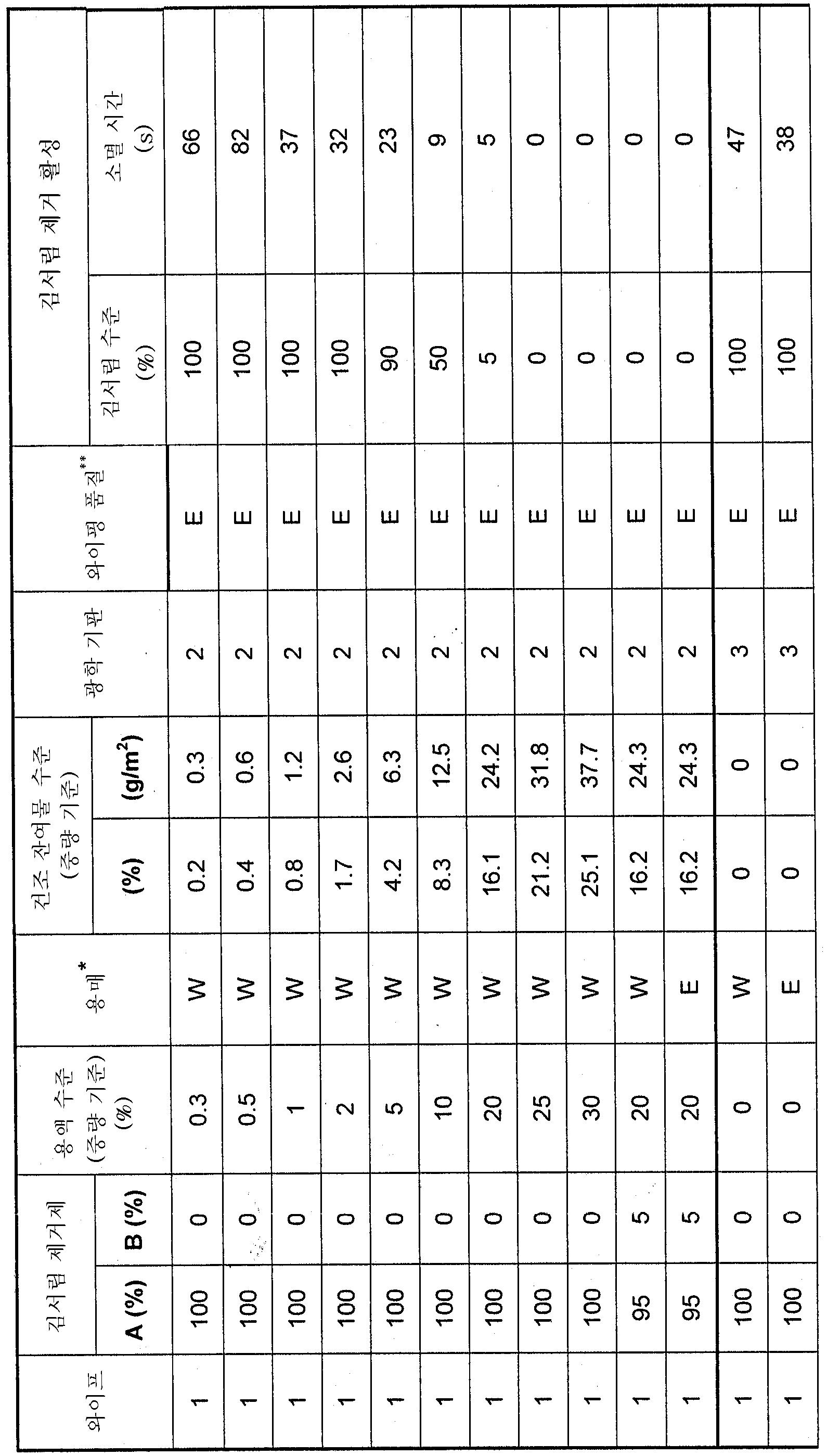 Figure 112006072920516-pct00006