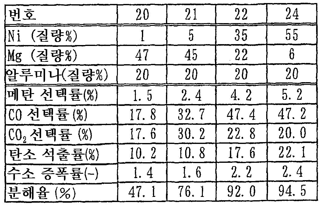 Figure 112012019328617-pct00011