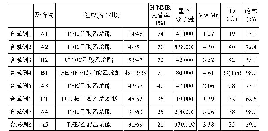 Figure CN105339427AD00231