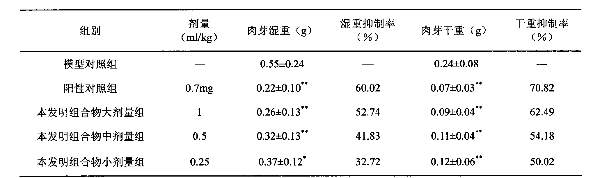 Figure CN104173457AD00061