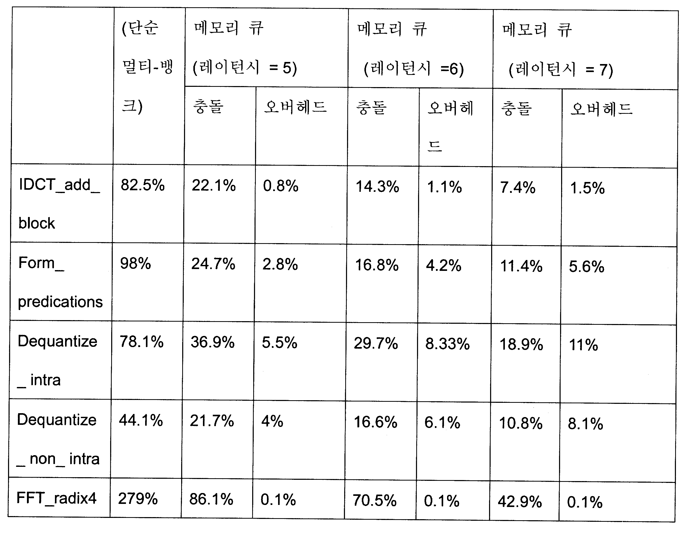 Figure 112007087380513-PCT00002
