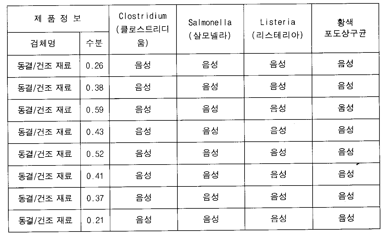 Figure 112012016547730-pat00007