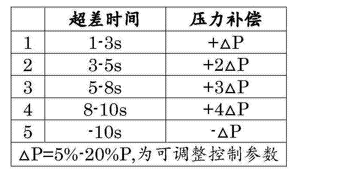 Figure CN108262860AD00091