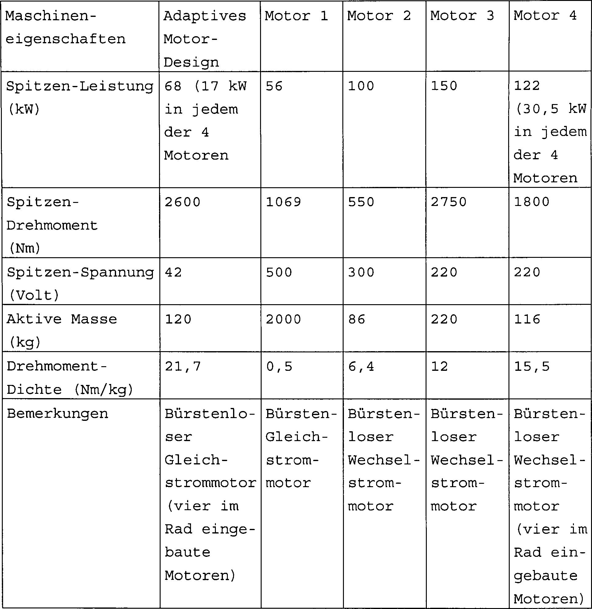 DE60305263T2 - Adaptive architecture of control for
