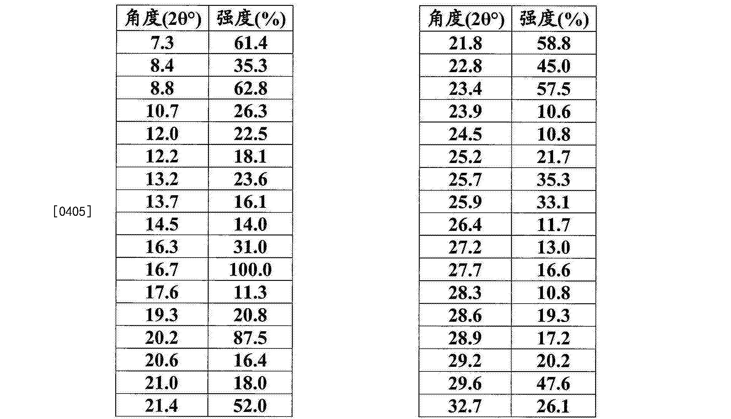 Figure CN105960407AD00422
