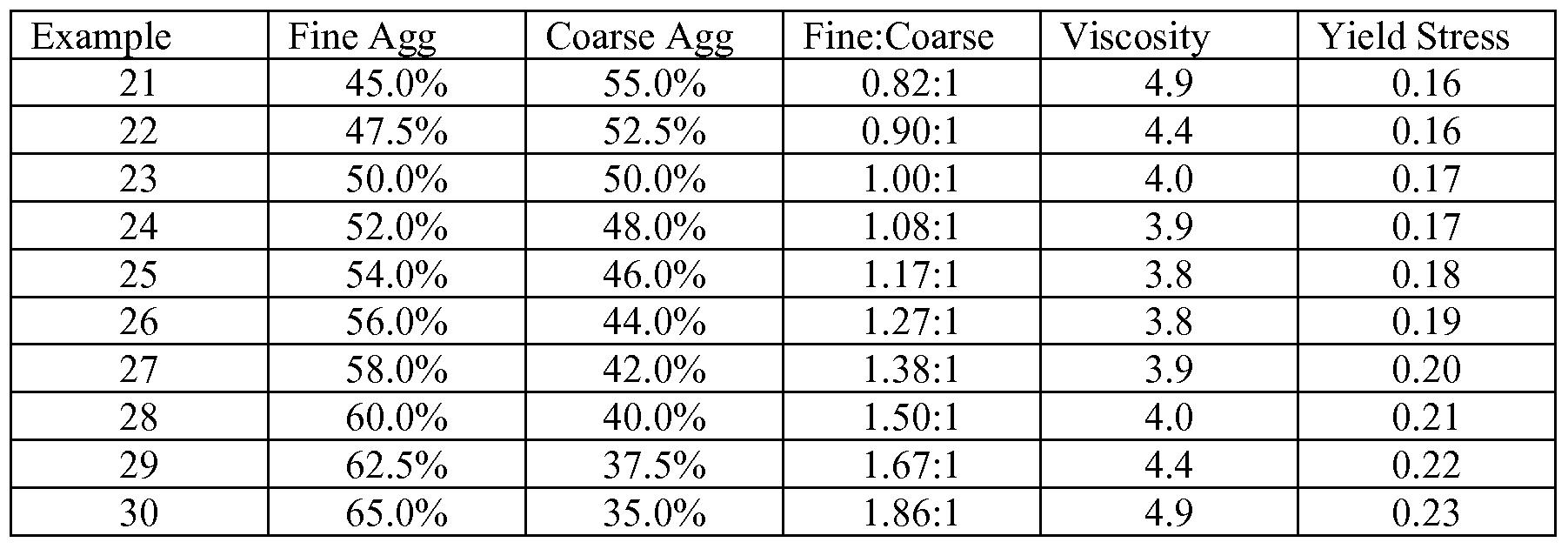 bleeding and segregation of concrete pdf