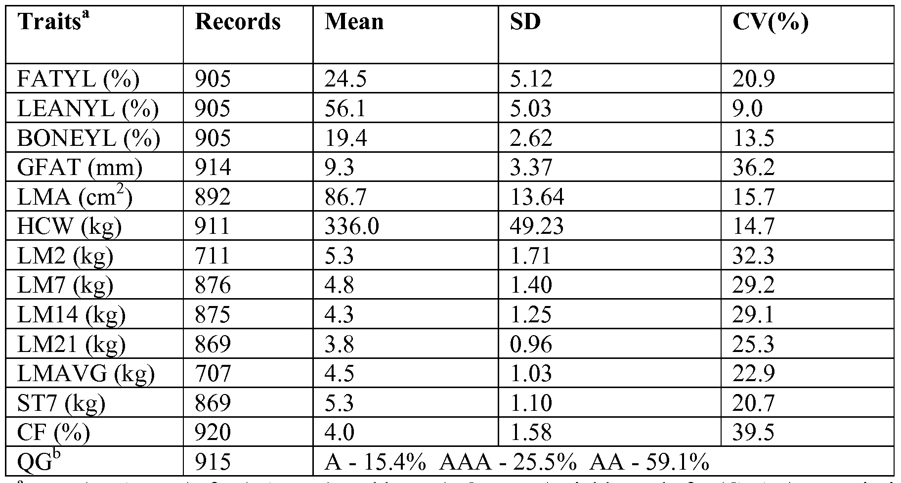 lma cv WO2008022022A2   Leptin and growth hormone receptor gene markers