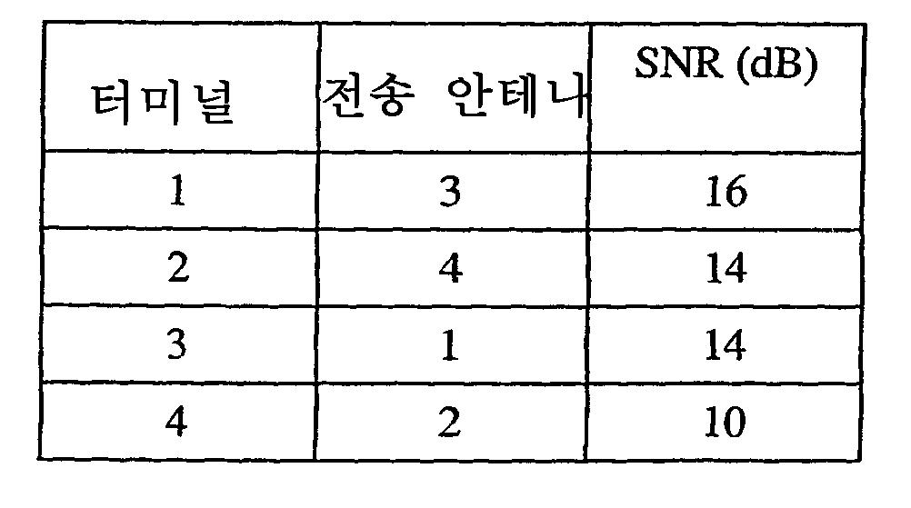 Figure 112003043102524-pct00009