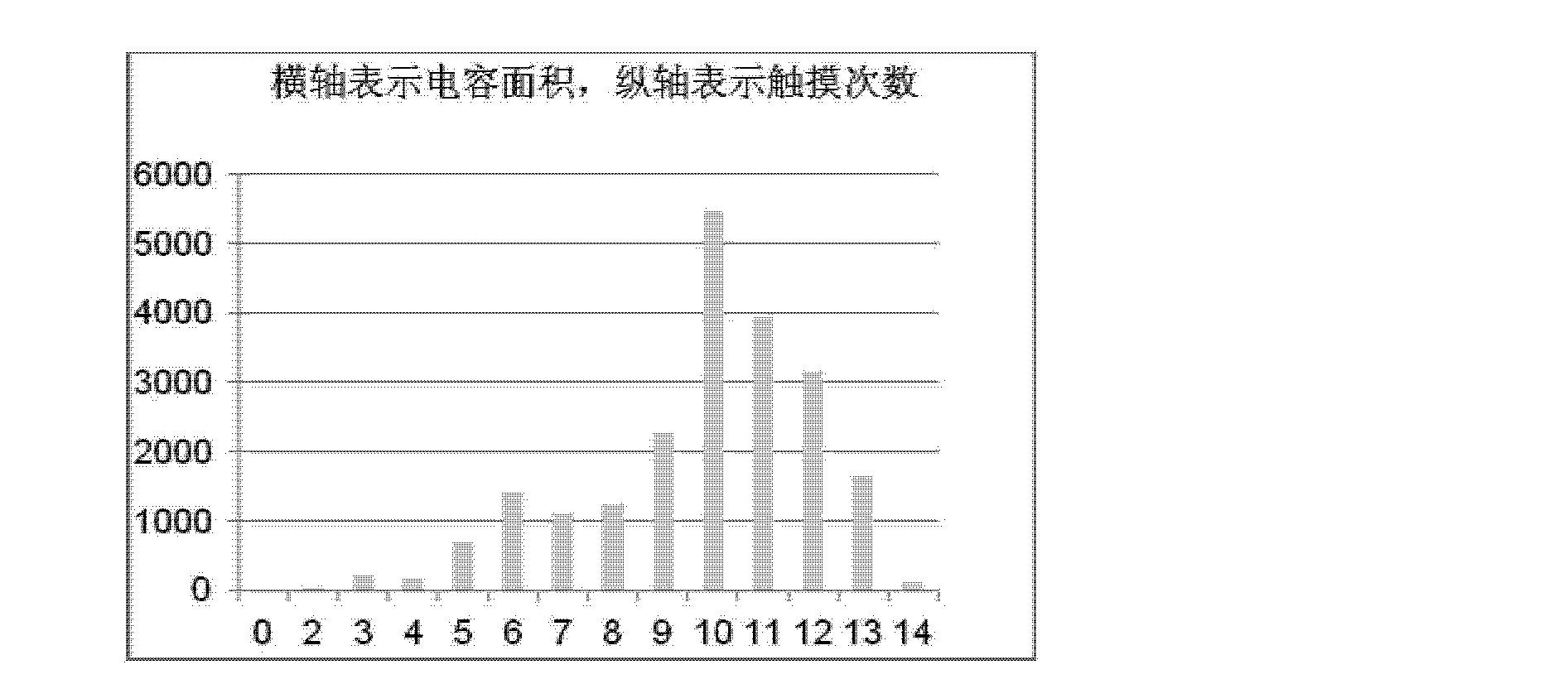 Figure CN103210367AD00101
