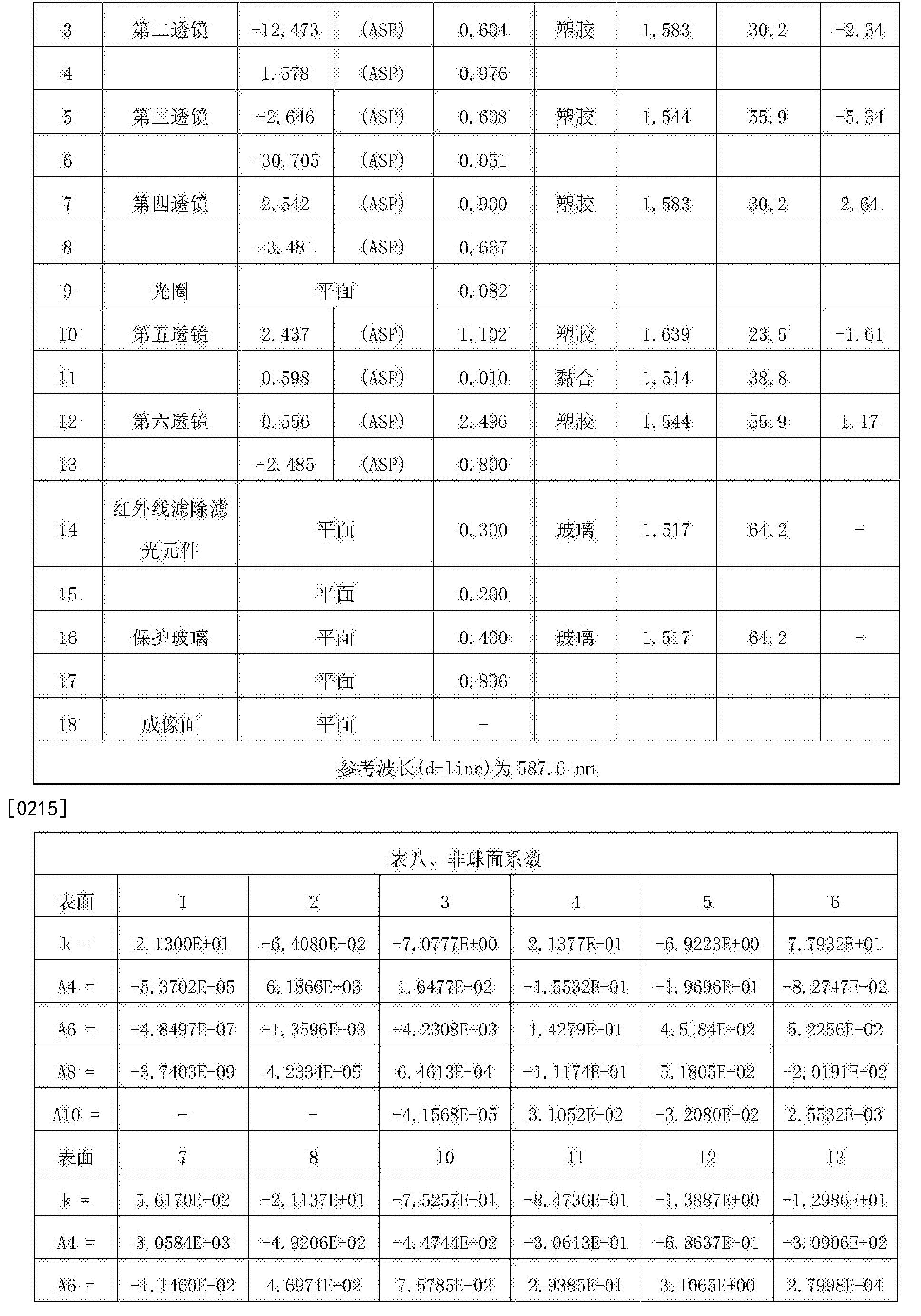 Figure CN107305283AD00231