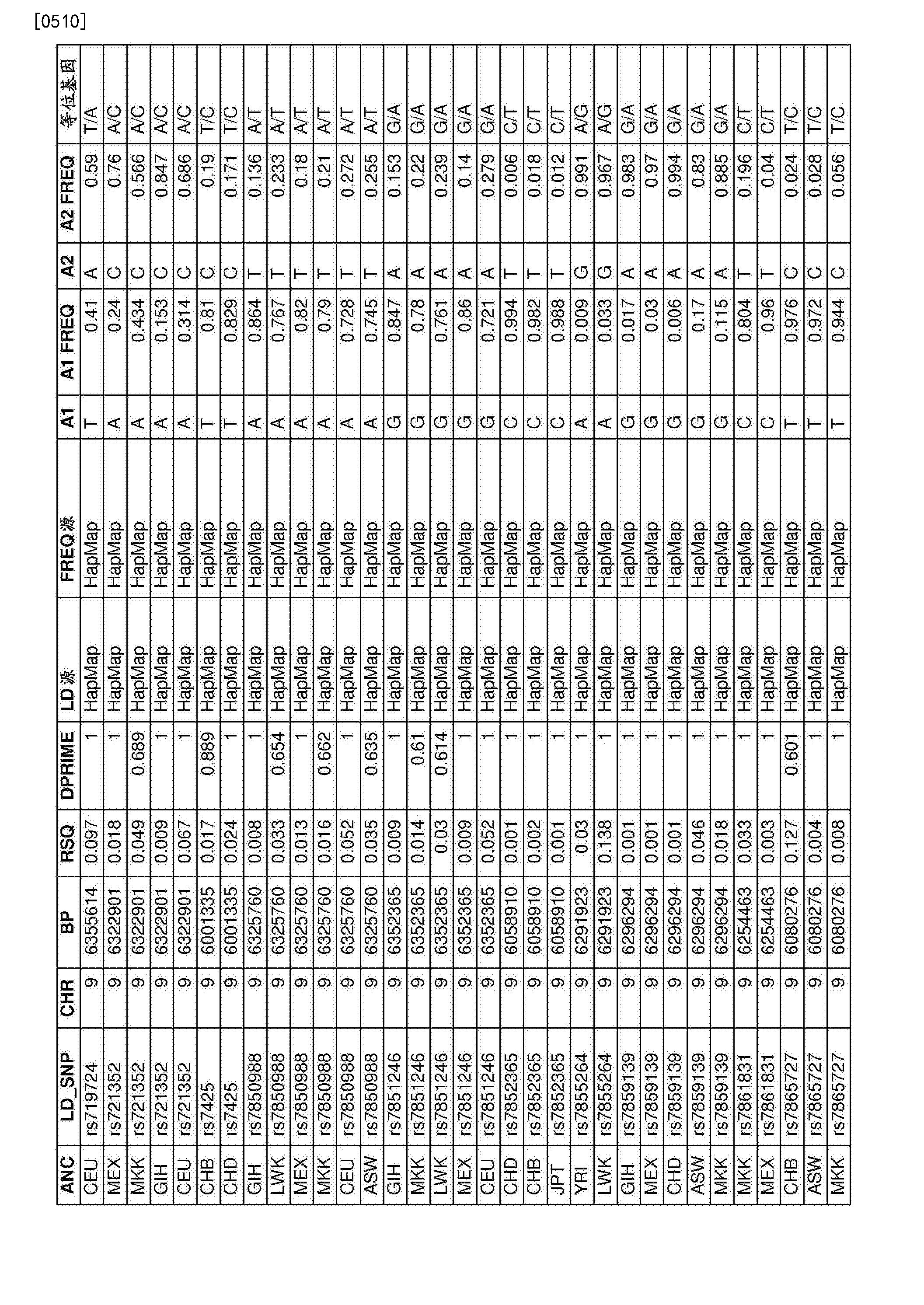 Figure CN107109494AD01811