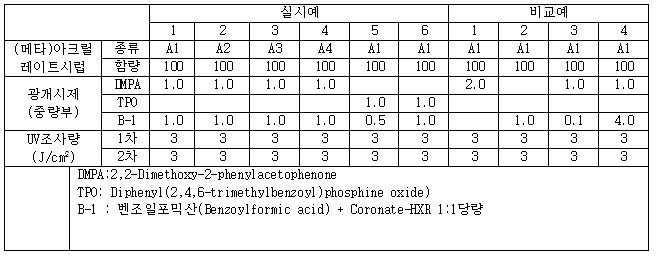 Figure 112017049690538-pat00002