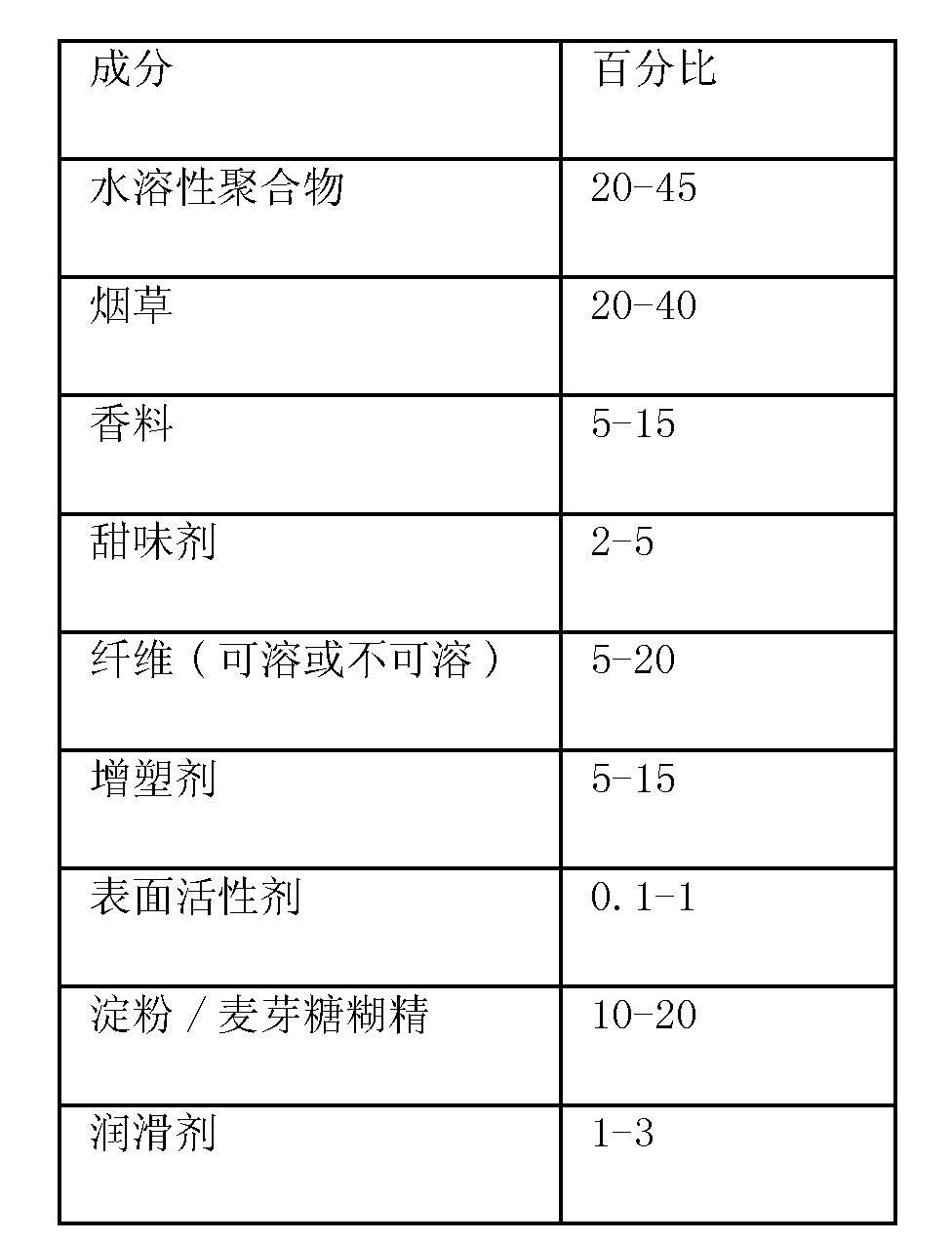Figure CN102669810BD00052