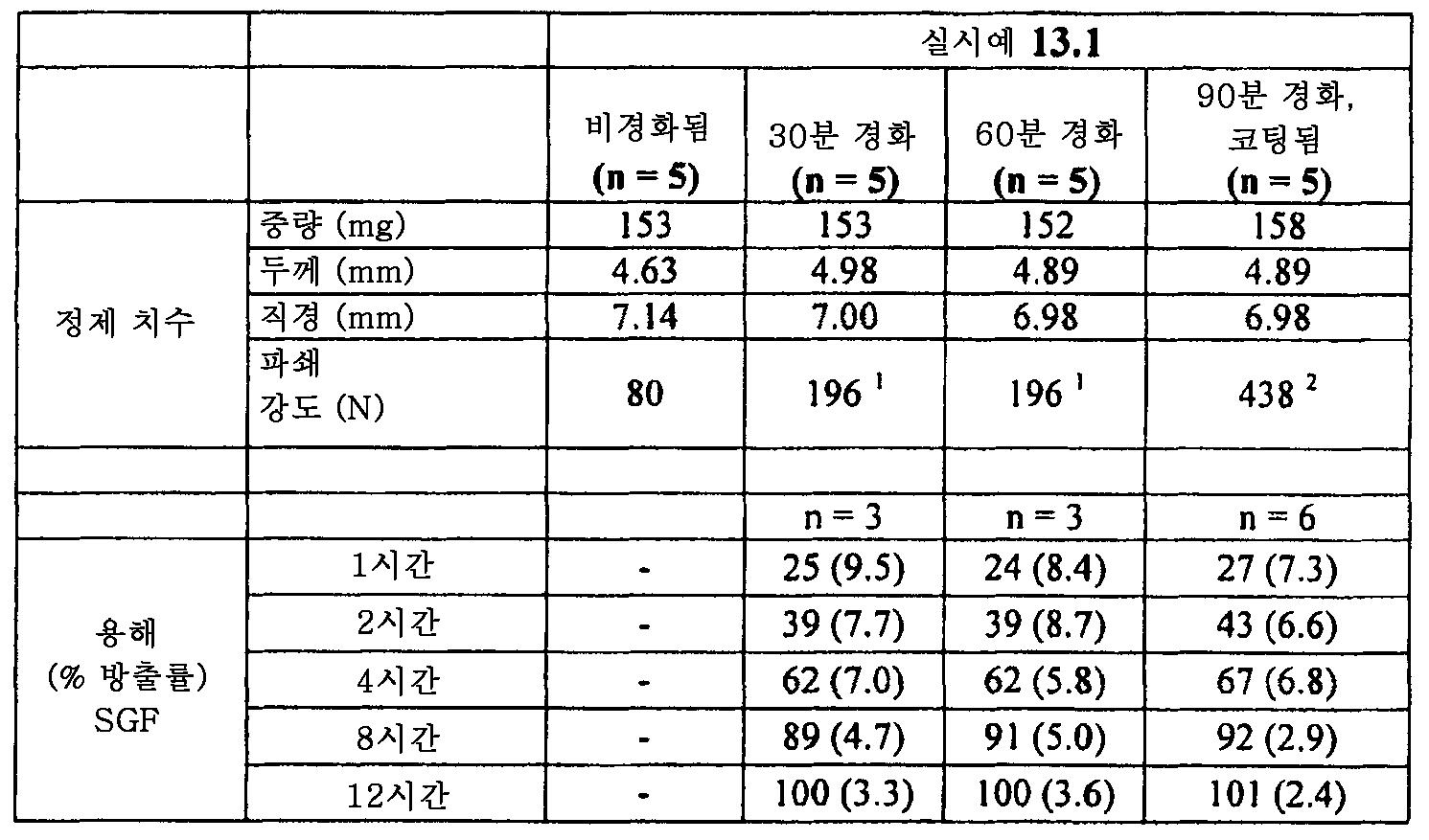 Figure 112011082183604-pat00042