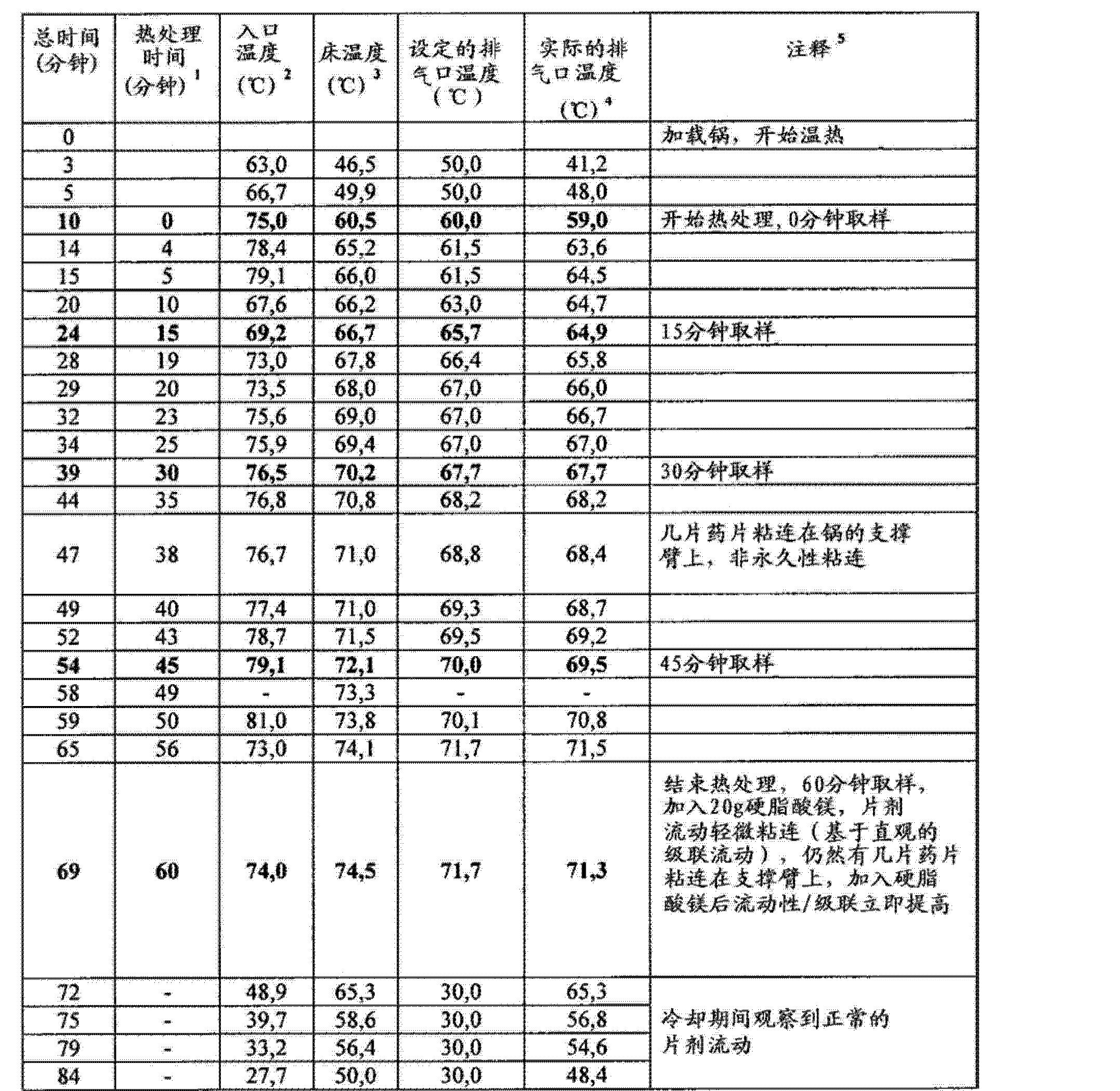 Figure CN102688241AD00981