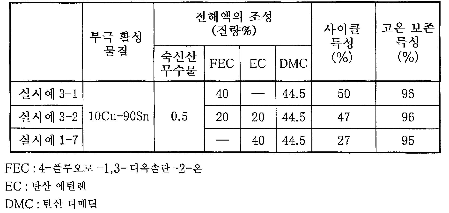 Figure 112005063724517-pat00006