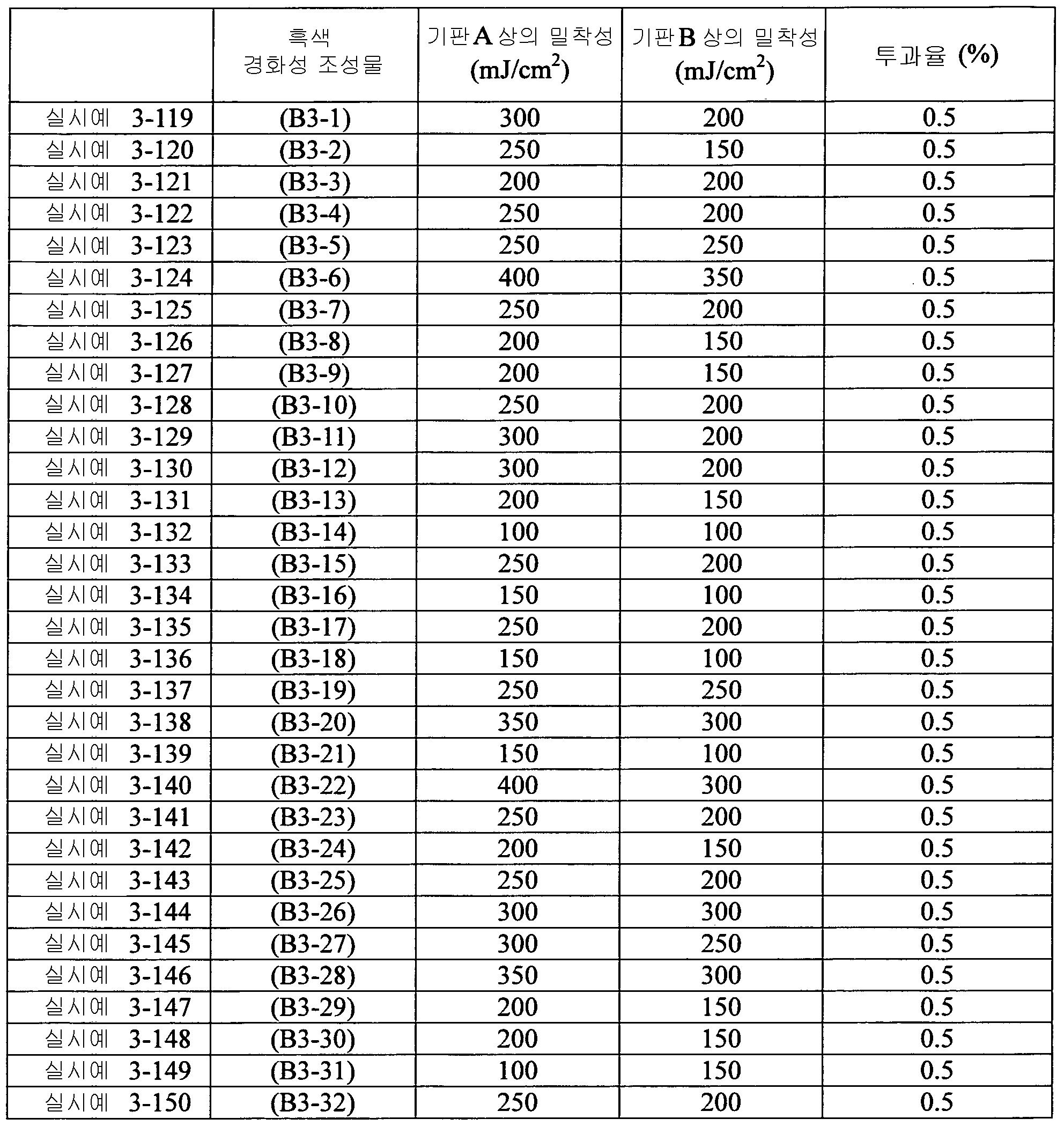 Figure 112012046241217-pct00095