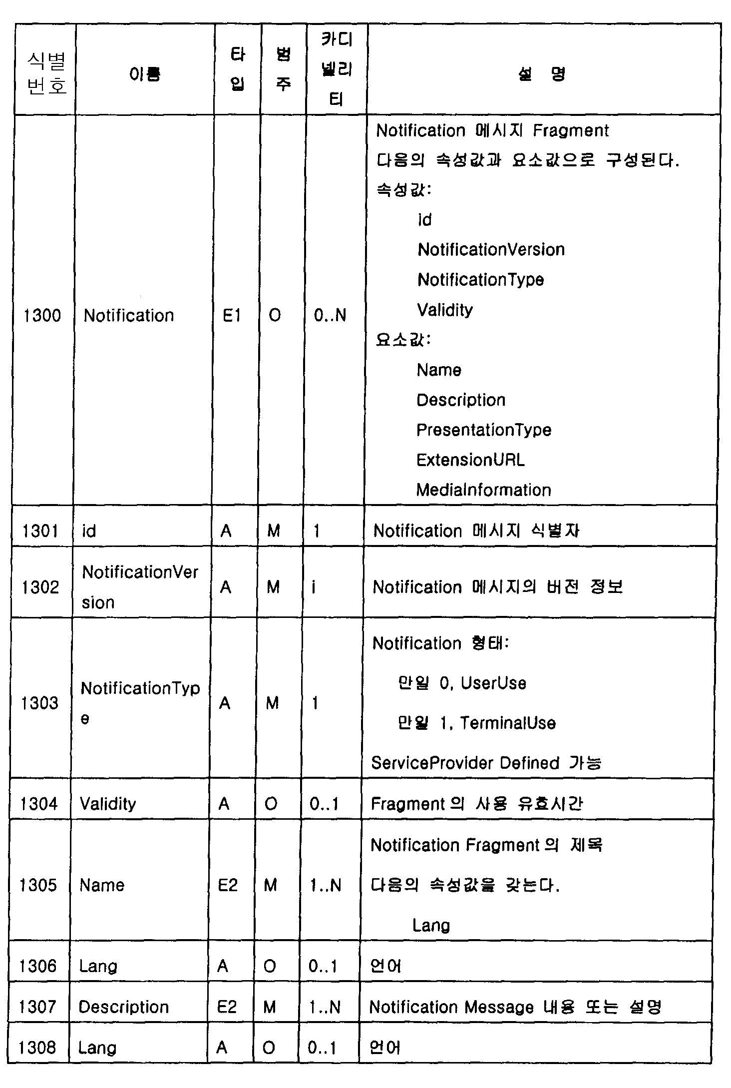 Figure 112011004882525-pat00060