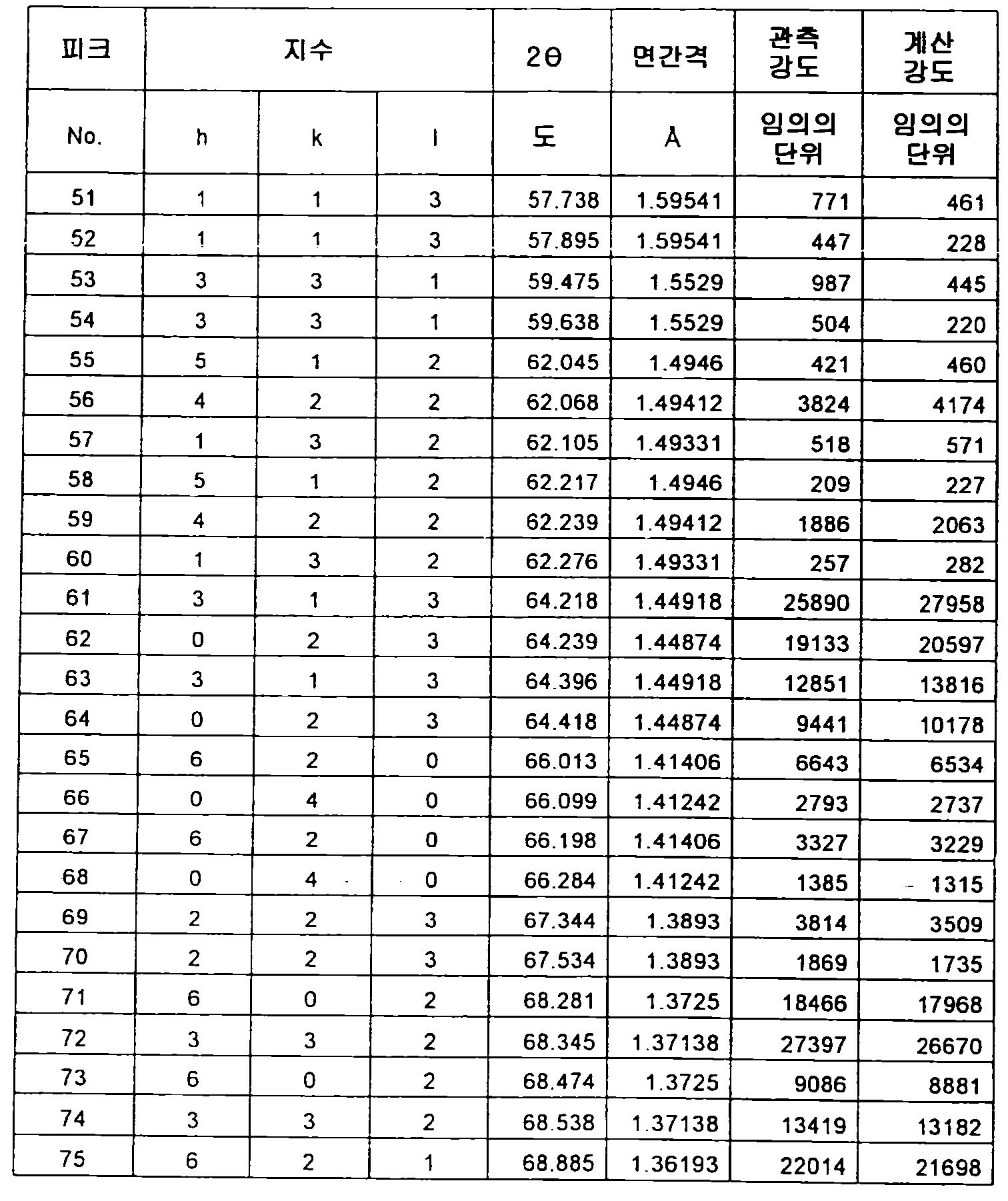 Figure 112012500366502-pct00053