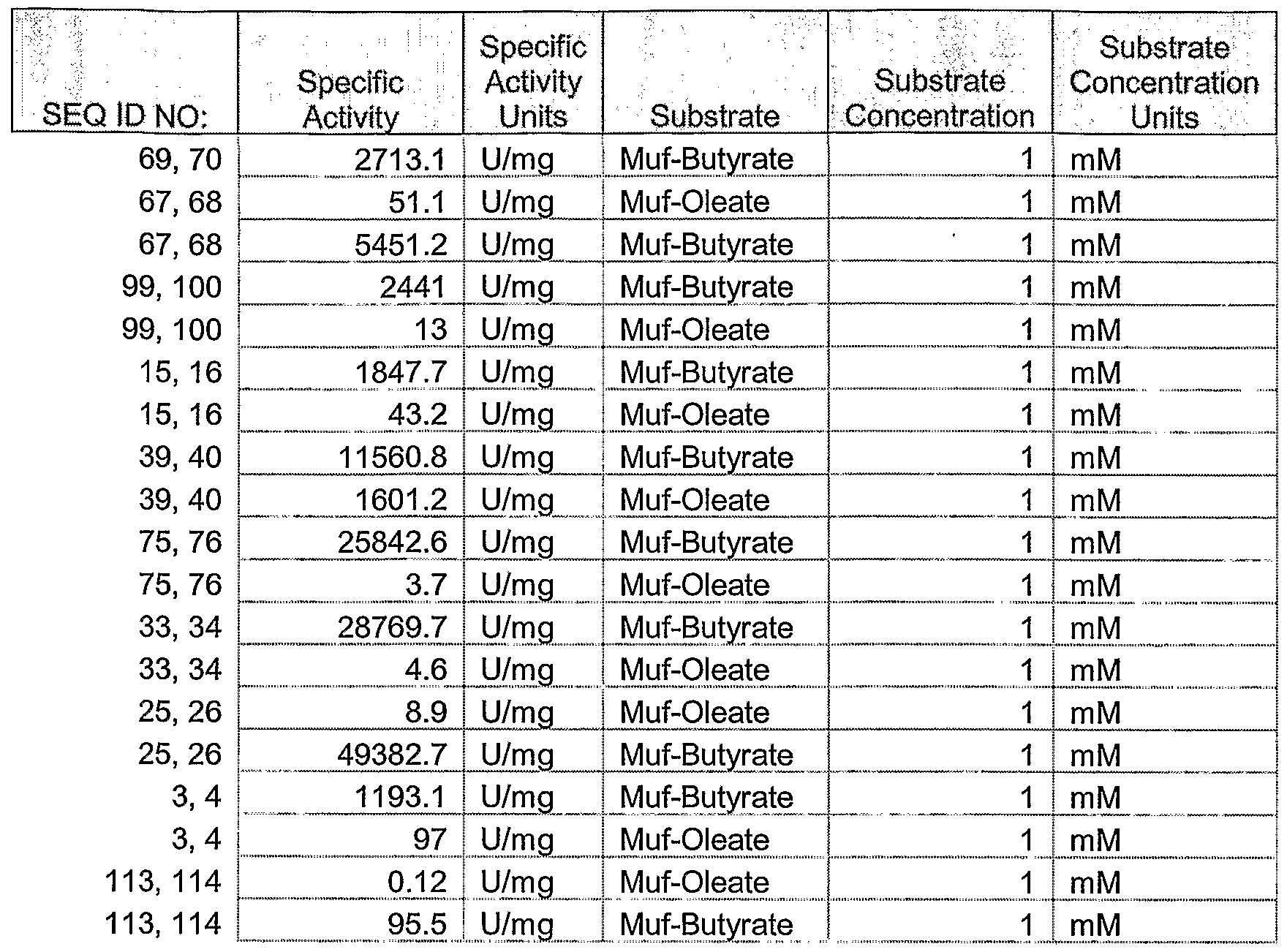 WO2005032496A2 - Hydrolases, nucleic acids encoding them and mehods