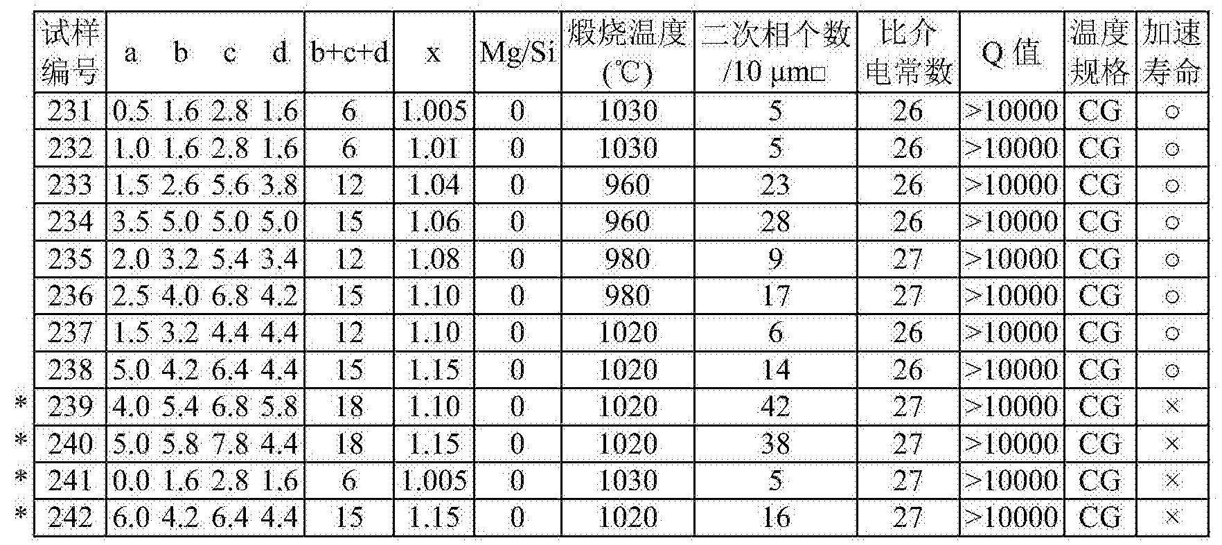 Figure CN103140904BD00151