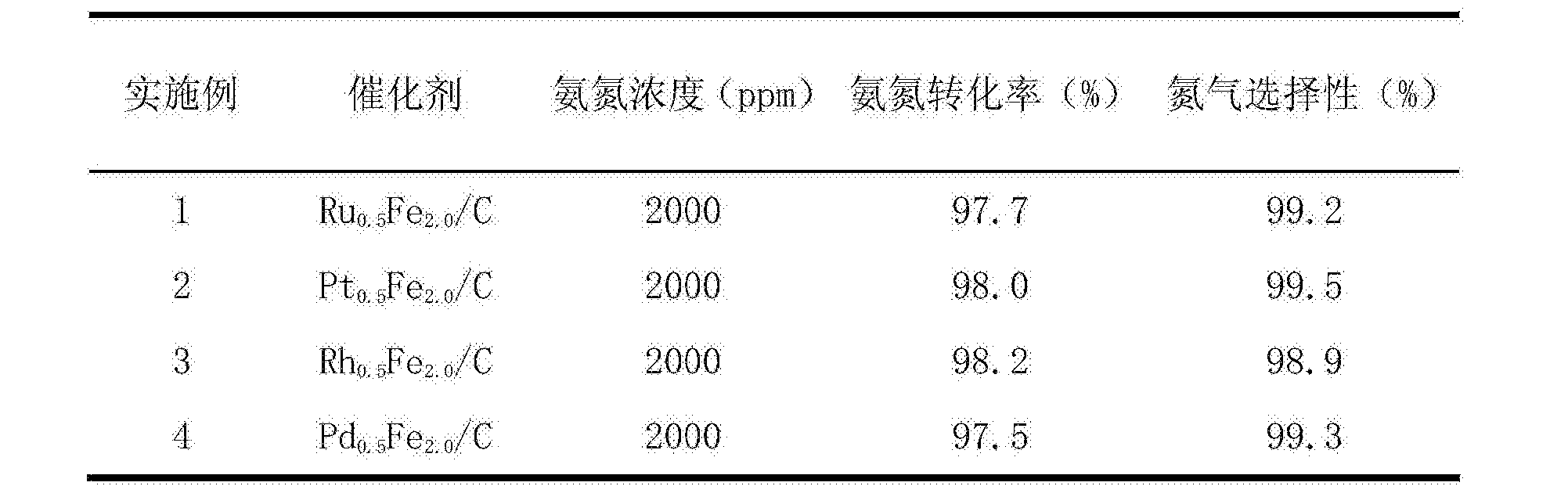 Figure CN104084217BD00051