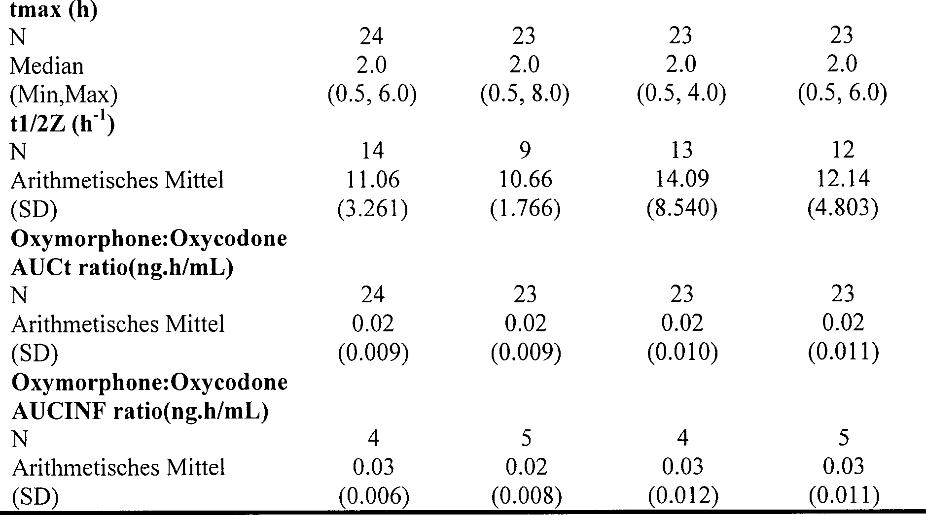 DE202006020095U1 - Dosierform enthaltend Oxycodon und Naloxon ...