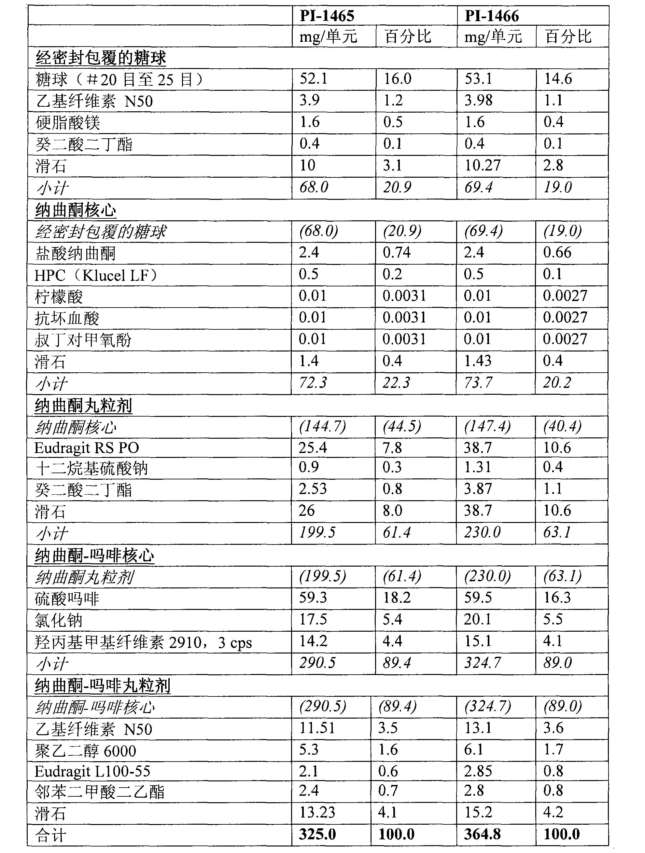 Figure CN101677963BD00391
