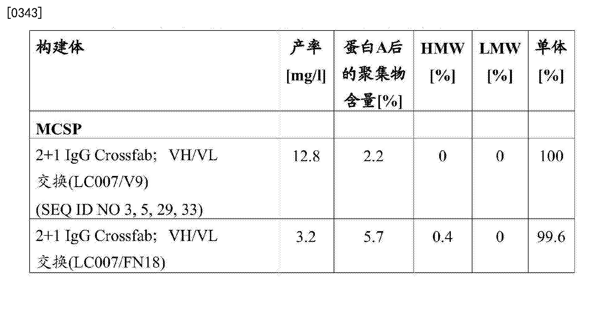 Figure CN103748114BD00571