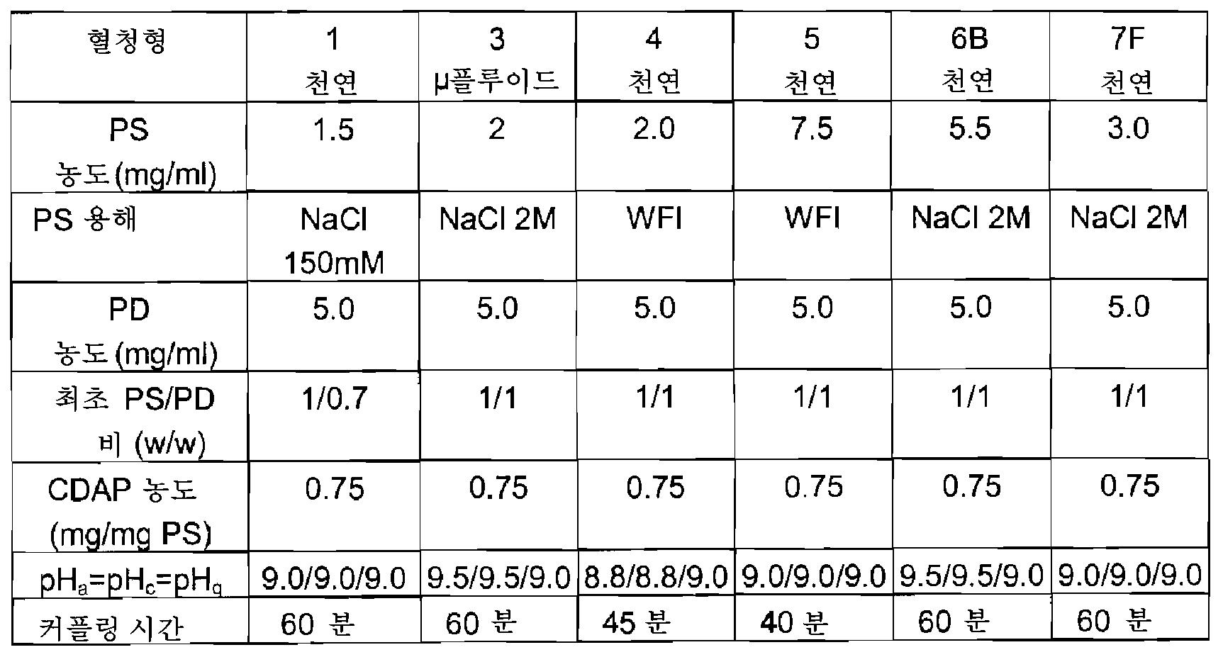 Figure 112008052558580-pct00006